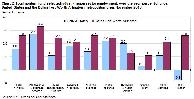 DFW non-farm industry job graph