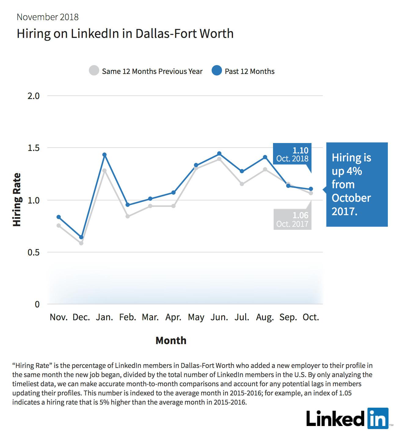 linkedin hiring DFW graph