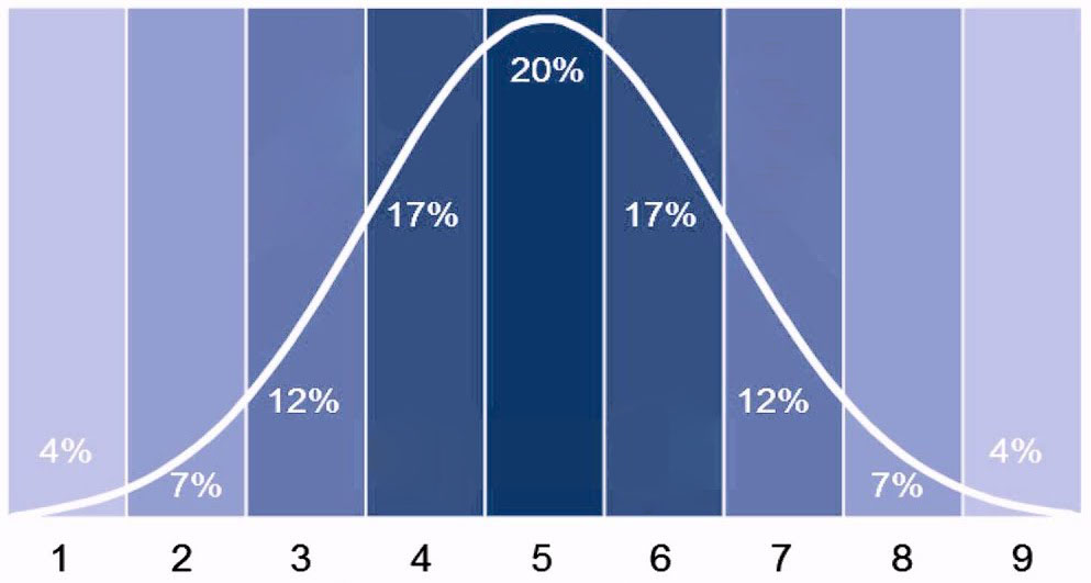 STANINE Bell Curve